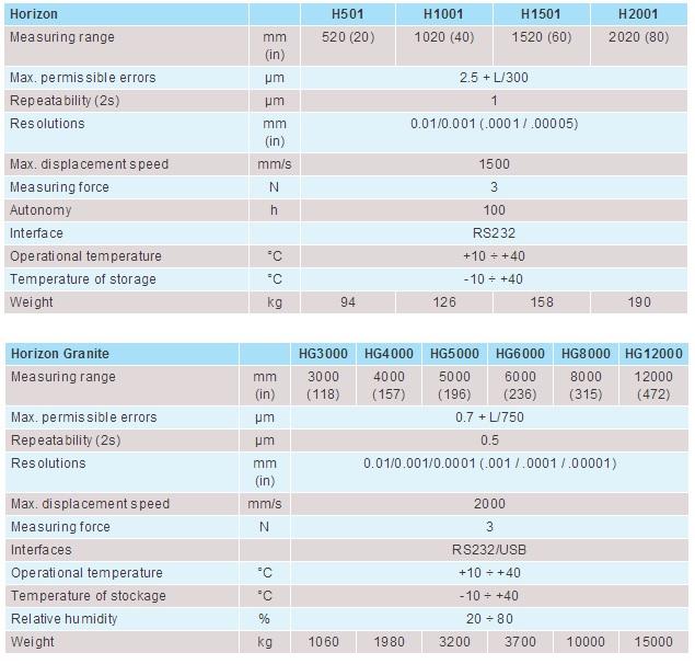 trimos-HORIZON-GRANITE-spec