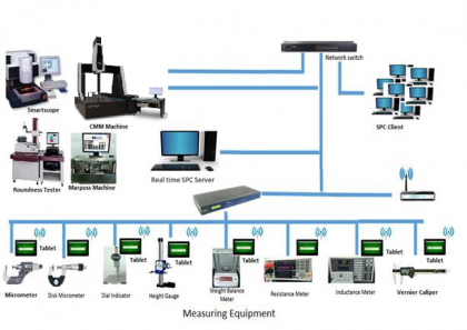 Real Time SPC System